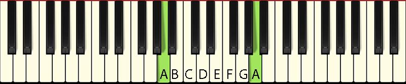 Wat zijn de notennamen: ultieme handleiding